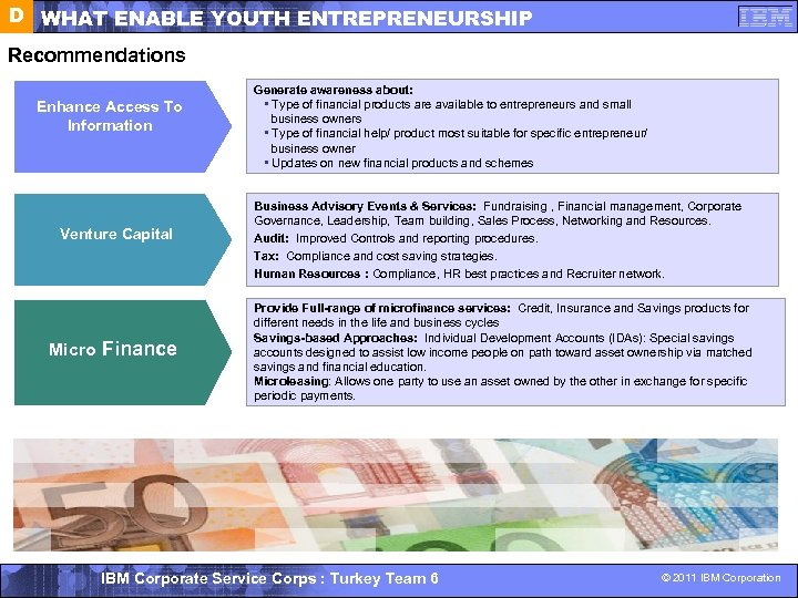D WHAT ENABLE YOUTH ENTREPRENEURSHIP Recommendations Enhance Access To Information Venture Capital Micro Finance