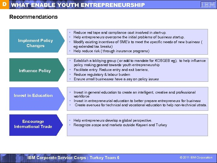 D WHAT ENABLE YOUTH ENTREPRENEURSHIP Recommendations Implement Policy Changes • Reduce red tape and