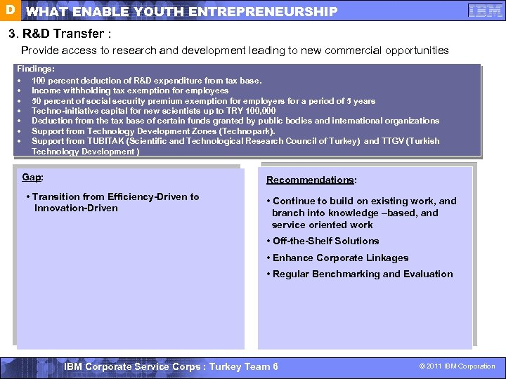 D WHAT ENABLE YOUTH ENTREPRENEURSHIP 3. R&D Transfer : Provide access to research and