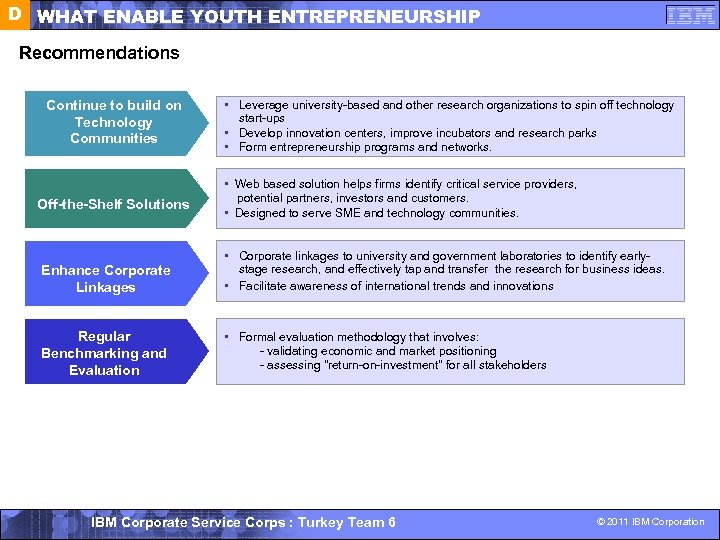 D WHAT ENABLE YOUTH ENTREPRENEURSHIP Recommendations Continue to build on Technology Communities Off-the-Shelf Solutions