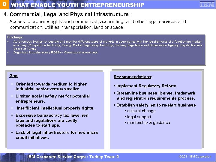 D WHAT ENABLE YOUTH ENTREPRENEURSHIP 4. Commercial, Legal and Physical Infrastructure : Access to