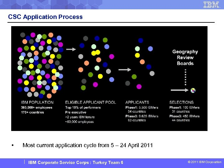 CSC Application Process • Most current application cycle from 5 – 24 April 2011