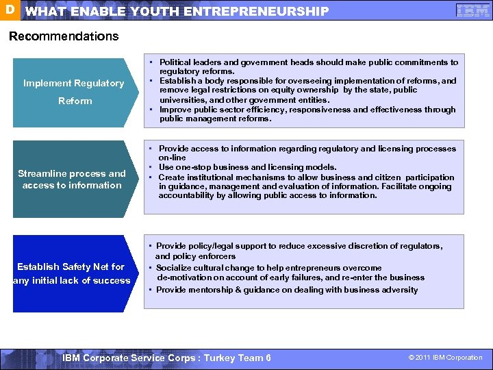 D WHAT ENABLE YOUTH ENTREPRENEURSHIP Recommendations Implement Regulatory Reform Streamline process and access to