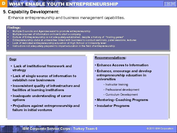 D WHAT ENABLE YOUTH ENTREPRENEURSHIP 5. Capability Development: Enhance entrepreneurship and business management capabilities.
