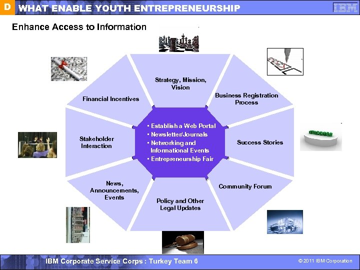 D WHAT ENABLE YOUTH ENTREPRENEURSHIP Enhance Access to Information Strategy, Mission, Vision Business Registration
