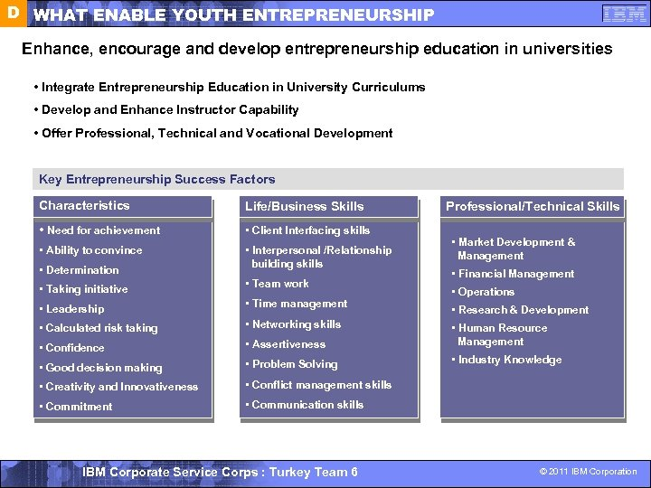 D WHAT ENABLE YOUTH ENTREPRENEURSHIP Enhance, encourage and develop entrepreneurship education in universities •