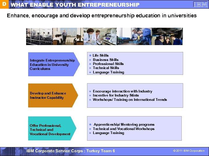 D WHAT ENABLE YOUTH ENTREPRENEURSHIP Enhance, encourage and develop entrepreneurship education in universities l