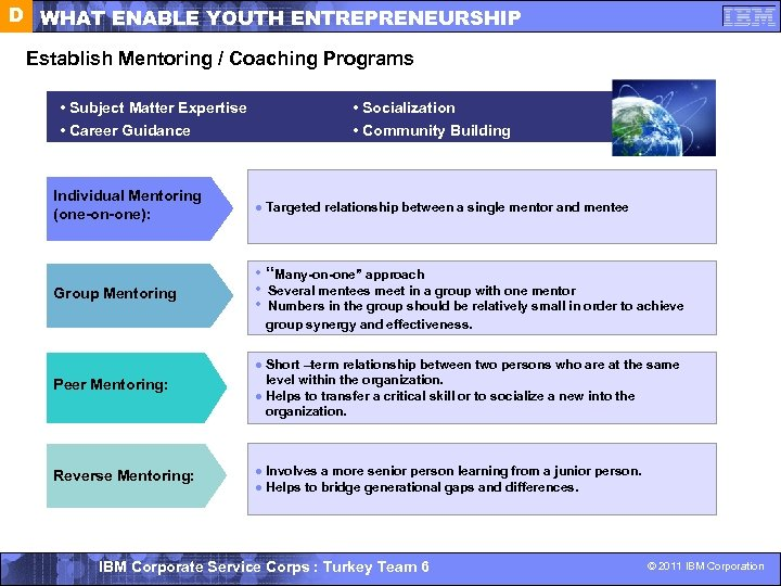 D WHAT ENABLE YOUTH ENTREPRENEURSHIP Establish Mentoring / Coaching Programs • Subject Matter Expertise