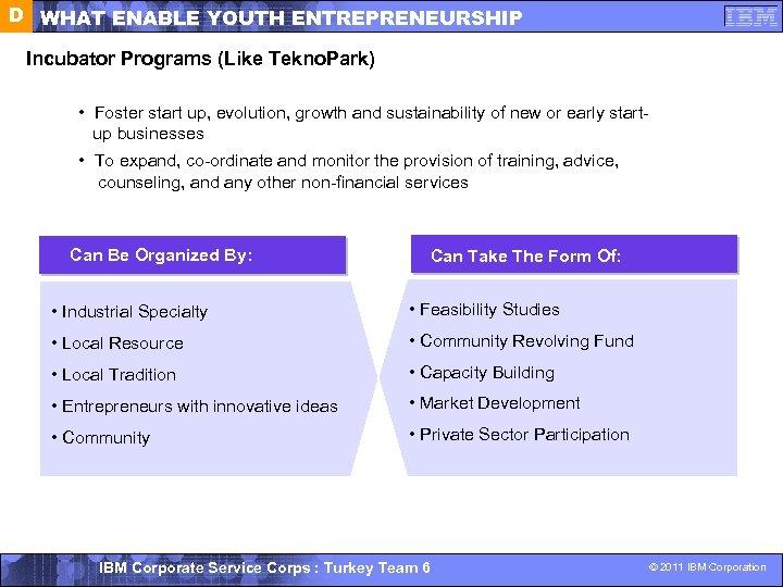 D WHAT ENABLE YOUTH ENTREPRENEURSHIP Incubator Programs (Like Tekno. Park) • Foster start up,