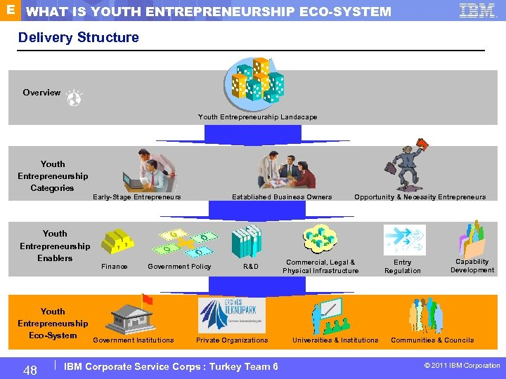 E WHAT IS YOUTH ENTREPRENEURSHIP ECO-SYSTEM Delivery Structure Overview Youth Entrepreneurship Landscape Youth Entrepreneurship