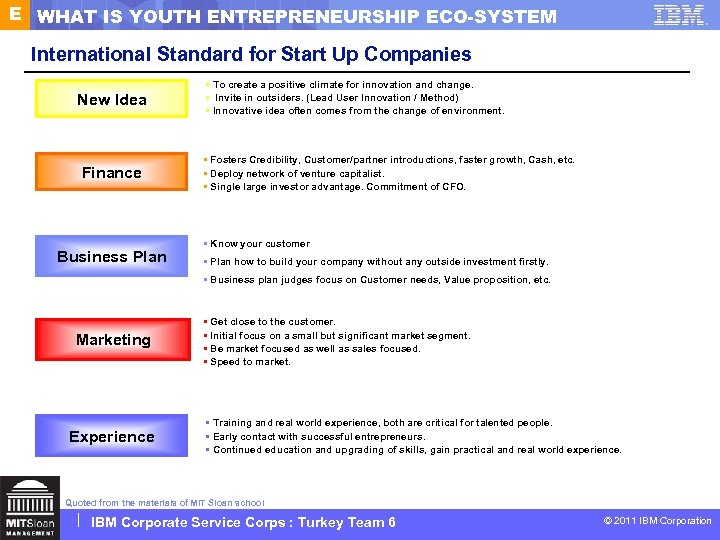 E WHAT IS YOUTH ENTREPRENEURSHIP ECO-SYSTEM International Standard for Start Up Companies New Idea