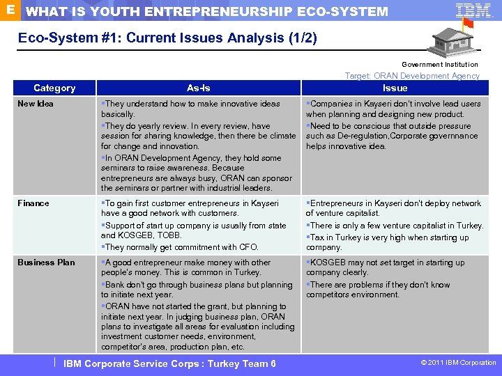 E WHAT IS YOUTH ENTREPRENEURSHIP ECO-SYSTEM Eco-System #1: Current Issues Analysis (1/2) Government Institution