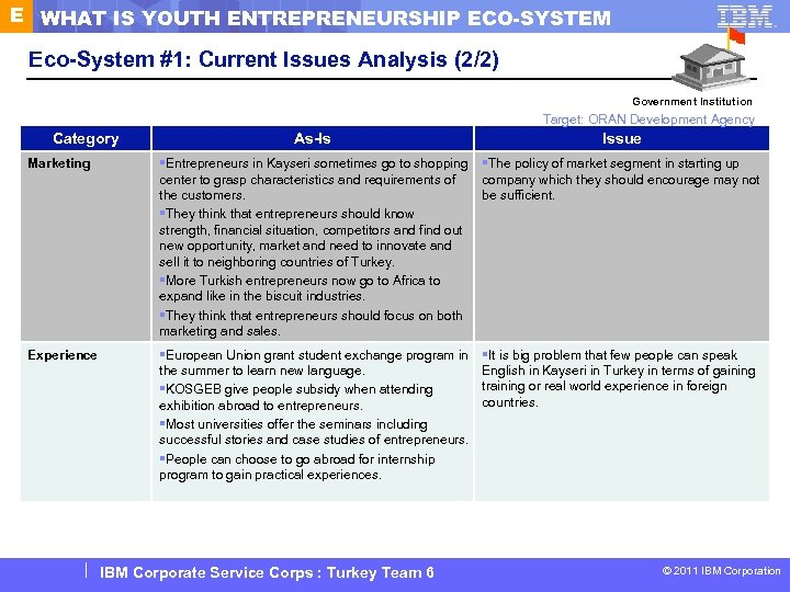E WHAT IS YOUTH ENTREPRENEURSHIP ECO-SYSTEM Eco-System #1: Current Issues Analysis (2/2) Government Institution