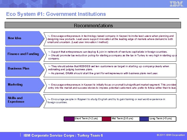 Eco System #1: Government Institutions Recommendations New Idea §-- Encourage entrepreneurs in technology based