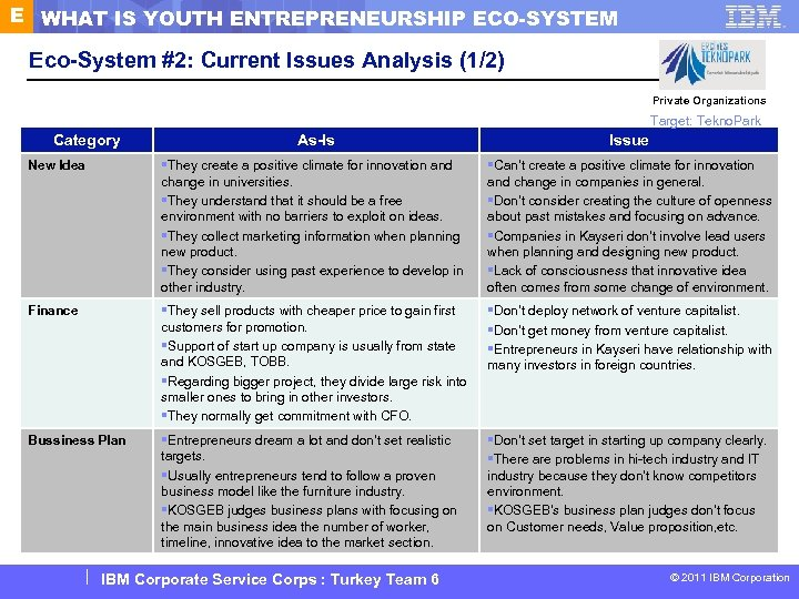 E WHAT IS YOUTH ENTREPRENEURSHIP ECO-SYSTEM Eco-System #2: Current Issues Analysis (1/2) Private Organizations