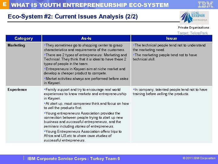 E WHAT IS YOUTH ENTREPRENEURSHIP ECO-SYSTEM Eco-System #2: Current Issues Analysis (2/2) Private Organizations