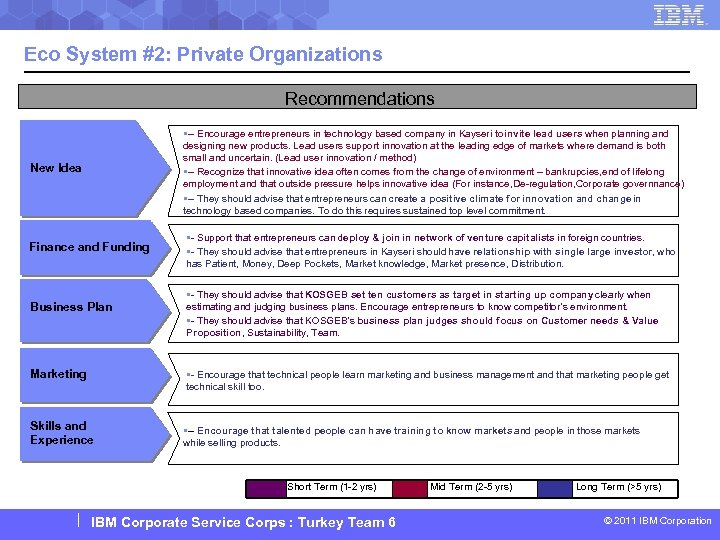 Eco System #2: Private Organizations Recommendations New Idea §-- Encourage entrepreneurs in technology based