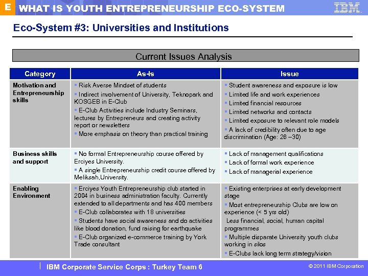 E WHAT IS YOUTH ENTREPRENEURSHIP ECO-SYSTEM Eco-System #3: Universities and Institutions Current Issues Analysis