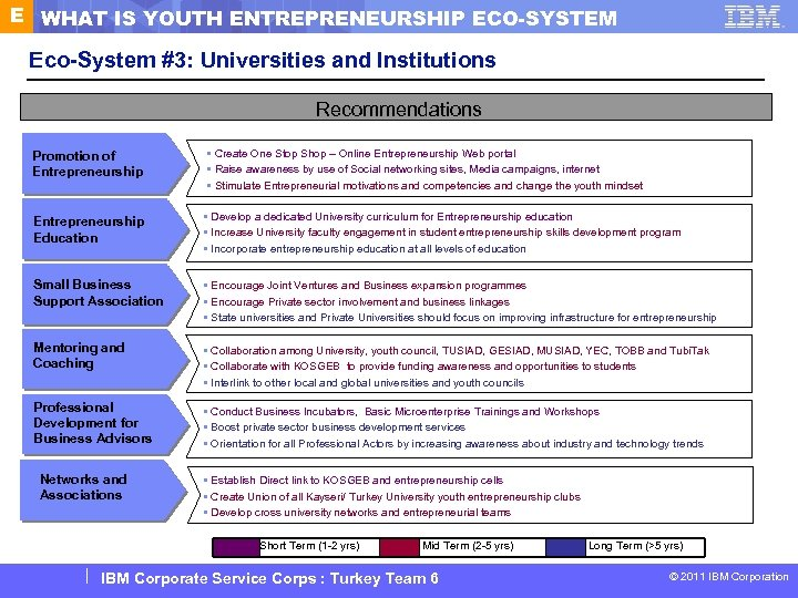 E WHAT IS YOUTH ENTREPRENEURSHIP ECO-SYSTEM Eco-System #3: Universities and Institutions Recommendations Promotion of