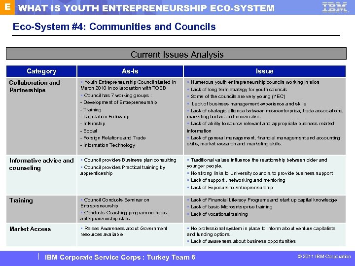 E WHAT IS YOUTH ENTREPRENEURSHIP ECO-SYSTEM Eco-System #4: Communities and Councils Current Issues Analysis
