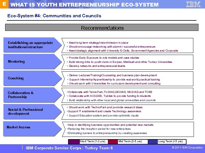 E WHAT IS YOUTH ENTREPRENEURSHIP ECO-SYSTEM Eco-System #4: Communities and Councils Recommendations Establishing an