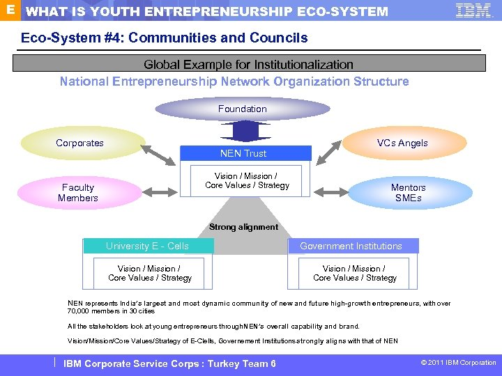 E WHAT IS YOUTH ENTREPRENEURSHIP ECO-SYSTEM Eco-System #4: Communities and Councils Communities & Councils