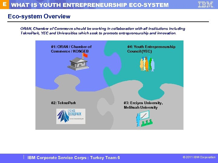 E WHAT IS YOUTH ENTREPRENEURSHIP ECO-SYSTEM Eco-system Overview ORAN, Chamber of Commerce should be