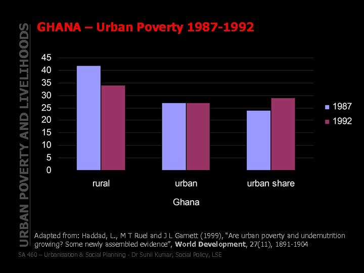 URBAN POVERTY AND LIVELIHOODS GHANA – Urban Poverty 1987 -1992 Adapted from: Haddad, L.