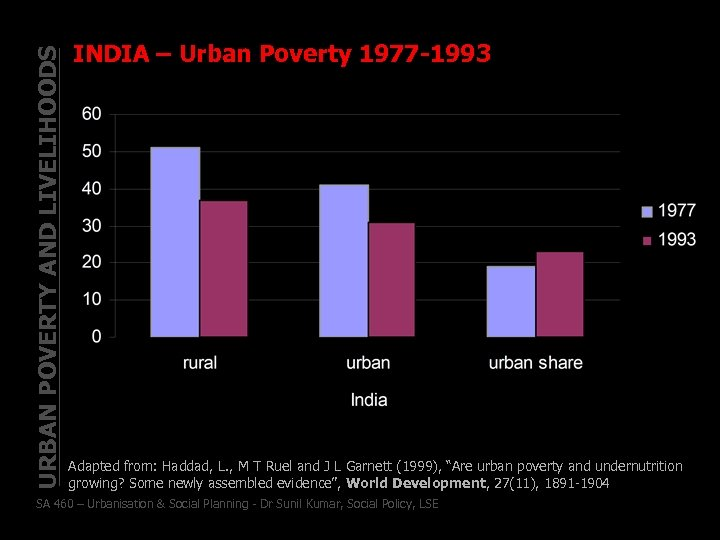 URBAN POVERTY AND LIVELIHOODS INDIA – Urban Poverty 1977 -1993 Adapted from: Haddad, L.