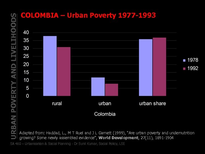 URBAN POVERTY AND LIVELIHOODS COLOMBIA – Urban Poverty 1977 -1993 Adapted from: Haddad, L.