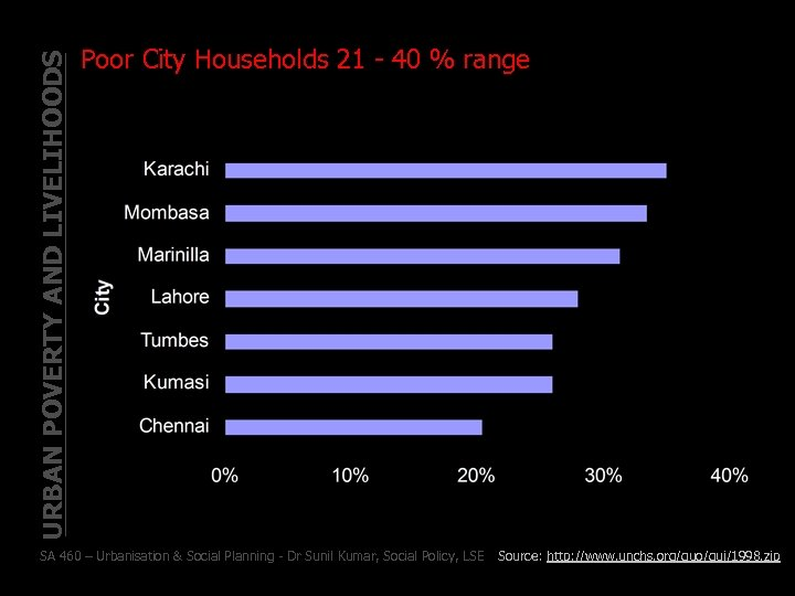 URBAN POVERTY AND LIVELIHOODS Poor City Households 21 - 40 % range SA 460