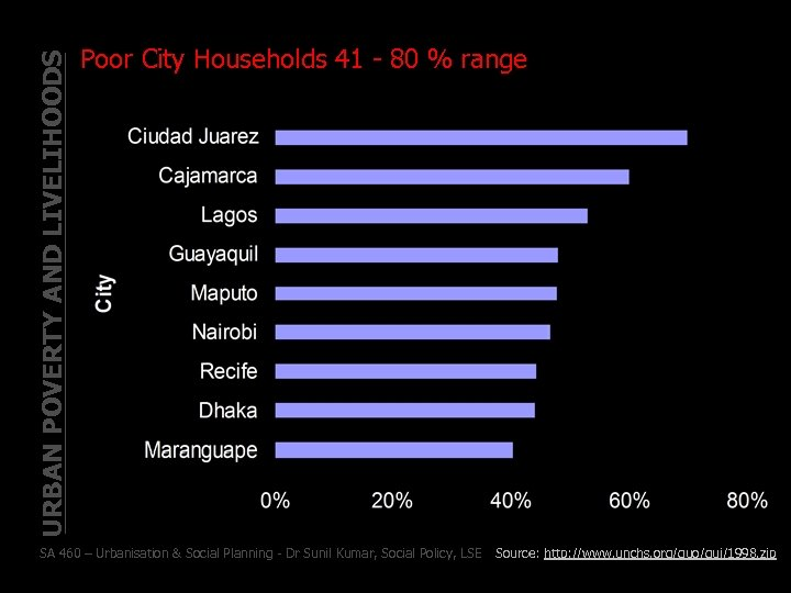 URBAN POVERTY AND LIVELIHOODS Poor City Households 41 - 80 % range SA 460