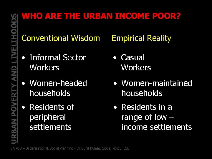 URBAN POVERTY AND LIVELIHOODS WHO ARE THE URBAN INCOME POOR? Conventional Wisdom Empirical Reality