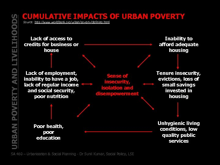 URBAN POVERTY AND LIVELIHOODS CUMULATIVE IMPACTS OF URBAN POVERTY Source: http: //www. worldbank. org/urban/poverty/defining.