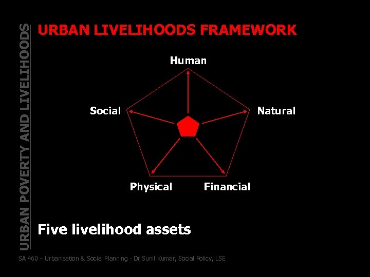 URBAN POVERTY AND LIVELIHOODS URBAN LIVELIHOODS FRAMEWORK Human Social Natural Physical Financial Five livelihood