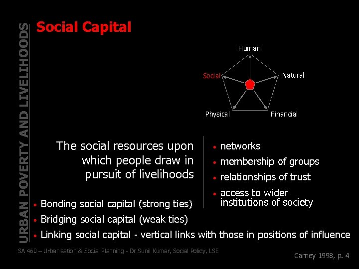 URBAN POVERTY AND LIVELIHOODS Social Capital Human Social Physical The social resources upon which
