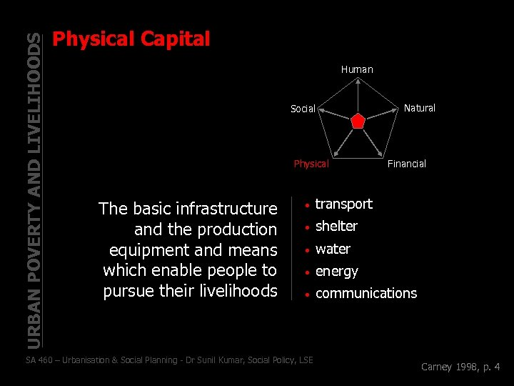 URBAN POVERTY AND LIVELIHOODS Physical Capital Human Social Physical The basic infrastructure and the