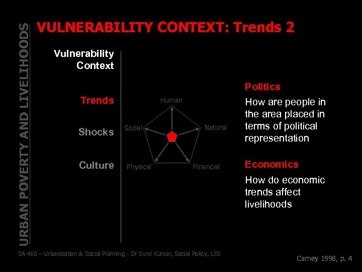 URBAN POVERTY AND LIVELIHOODS VULNERABILITY CONTEXT: Trends 2 Vulnerability Context Trends Shocks Culture Human