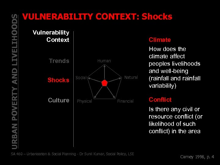 URBAN POVERTY AND LIVELIHOODS VULNERABILITY CONTEXT: Shocks Vulnerability Context Climate Trends Shocks Culture Human