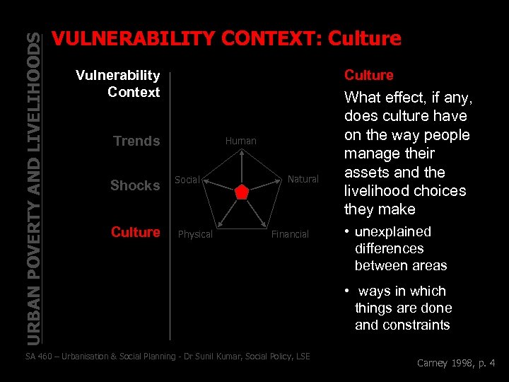 URBAN POVERTY AND LIVELIHOODS VULNERABILITY CONTEXT: Culture Vulnerability Context Culture Trends Shocks Culture Human