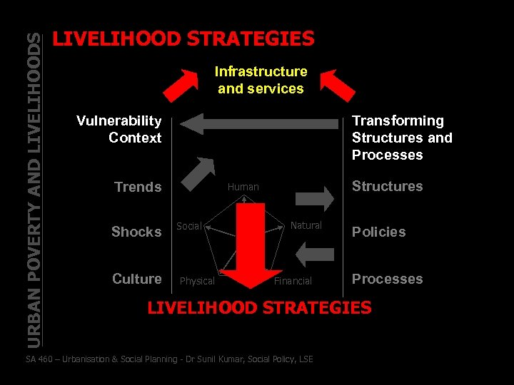 URBAN POVERTY AND LIVELIHOODS LIVELIHOOD STRATEGIES Infrastructure and services Vulnerability Context Transforming Structures and