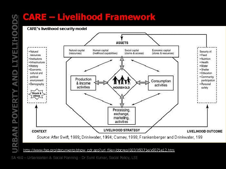 URBAN POVERTY AND LIVELIHOODS CARE – Livelihood Framework http: //www. fao. org/documents/show_cdr. asp? url_file=/docrep/003/X