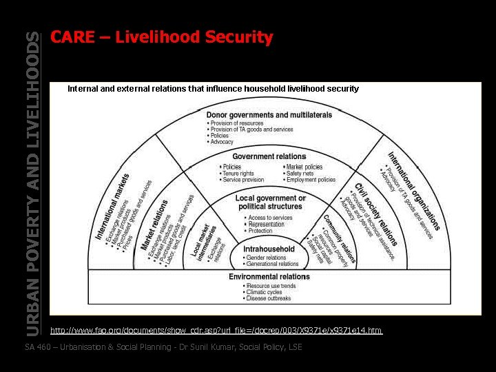 URBAN POVERTY AND LIVELIHOODS CARE – Livelihood Security http: //www. fao. org/documents/show_cdr. asp? url_file=/docrep/003/X