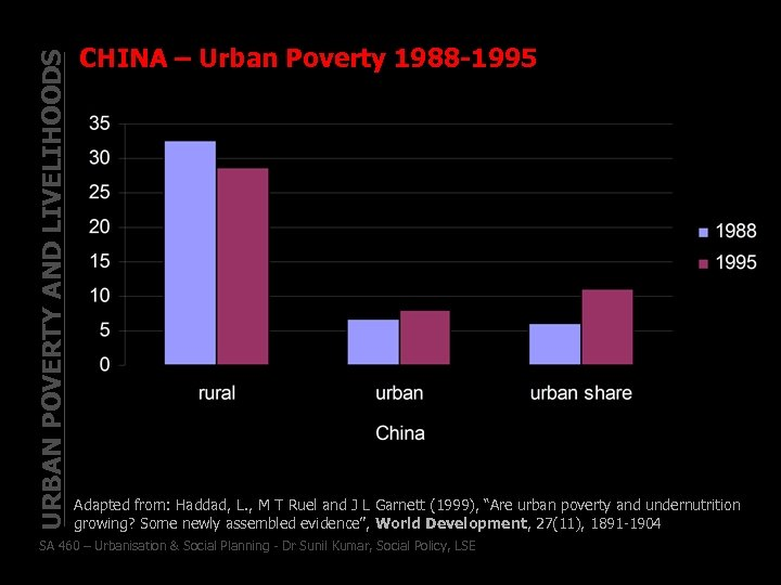 URBAN POVERTY AND LIVELIHOODS CHINA – Urban Poverty 1988 -1995 Adapted from: Haddad, L.