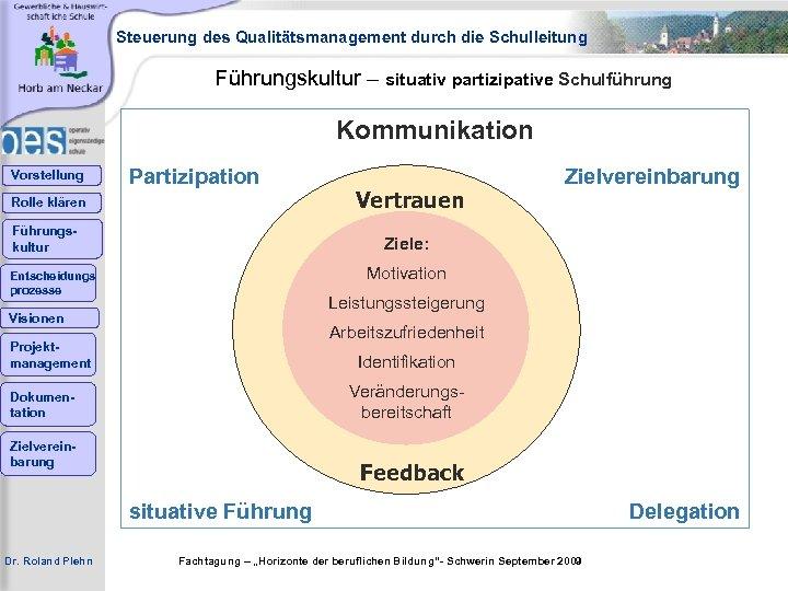 Steuerung des Qualitätsmanagement durch die Schulleitung Führungskultur – situativ partizipative Schulführung Kommunikation Vorstellung Partizipation