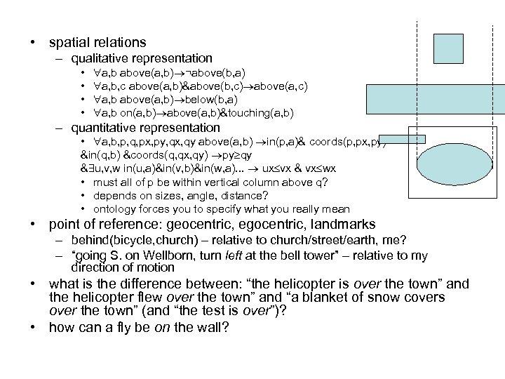 • spatial relations – qualitative representation • • a, b above(a, b) ¬above(b,