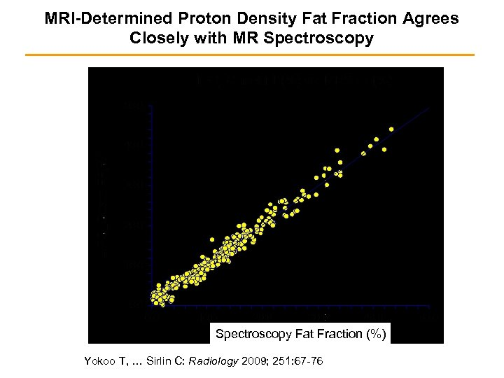 MRI-Determined Proton Density Fat Fraction Agrees Closely with MR Spectroscopy Fat Fraction (%) Yokoo