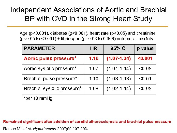 Independent Associations of Aortic and Brachial BP with CVD in the Strong Heart Study