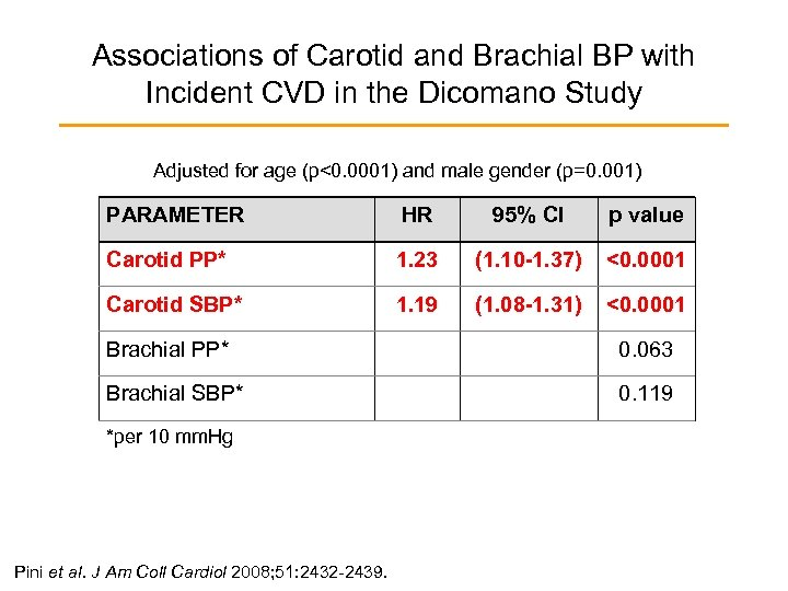Associations of Carotid and Brachial BP with Incident CVD in the Dicomano Study Adjusted
