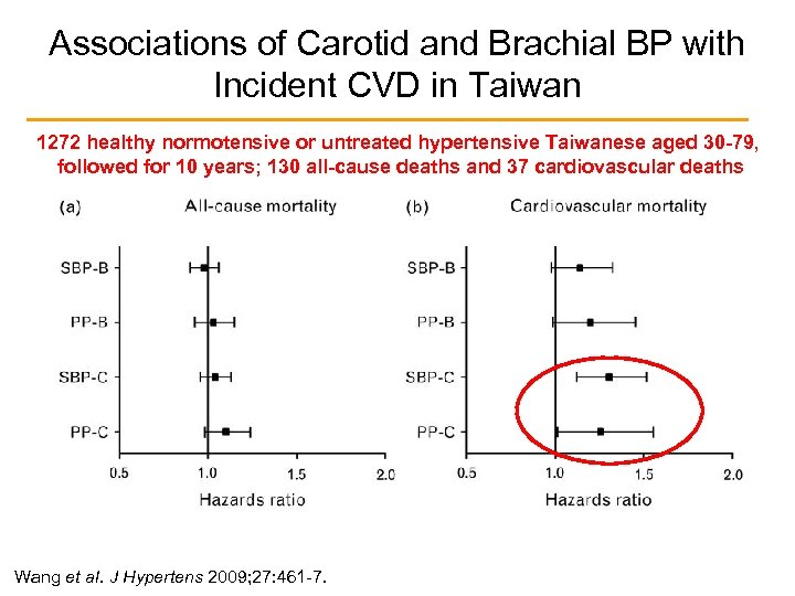 Associations of Carotid and Brachial BP with Incident CVD in Taiwan 1272 healthy normotensive